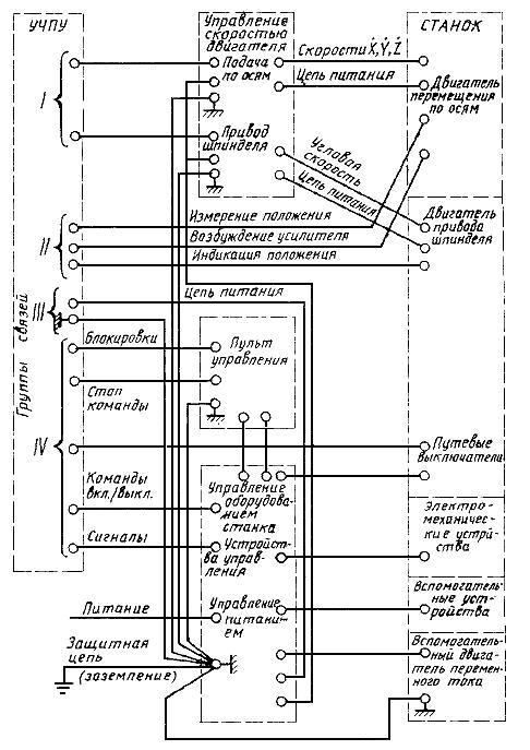 Гост электроснабжение станка 380 в коновалова л.л.и рыжкова л.д.«электроснабжение промышленных предприятий и установок »