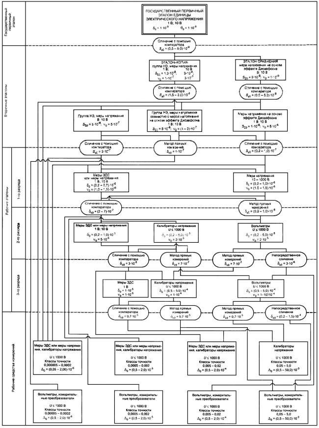 Государственная поверочная схема для сопротивления фото 983